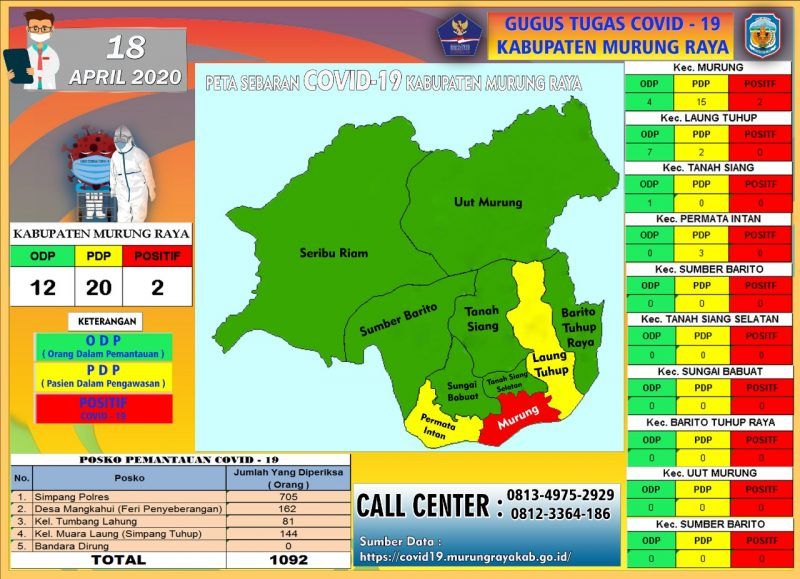 Data Tim Gugus Tugas Penanggulangan Covid-19 Kabupaten Mura, Sabtu (18/4/2020). Foto : eny