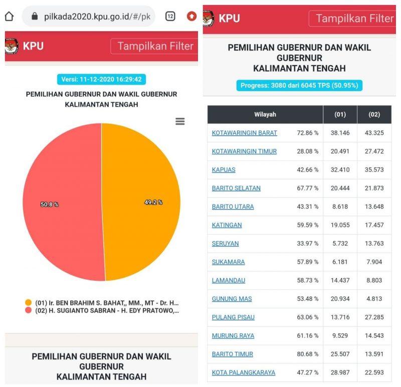 Real Count KPU Kalteng Jumat (11-12)